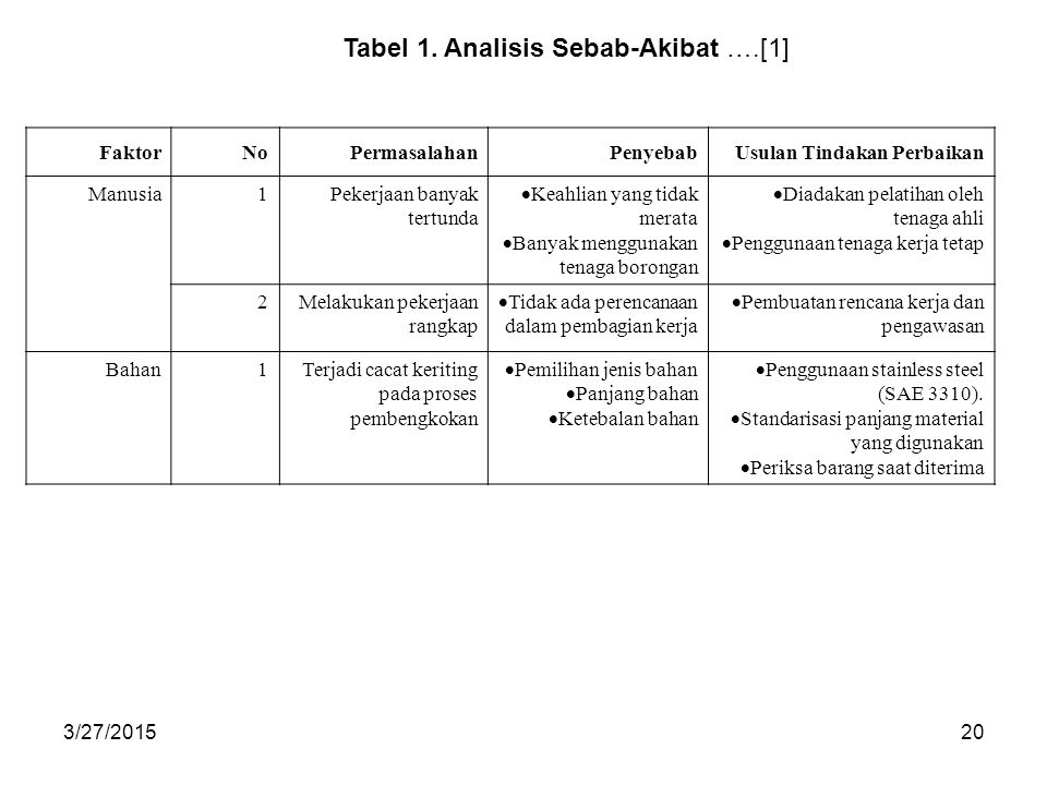 Tabel 1. Analisis Sebab-Akibat ….[1]